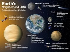 Solar System Exploration: Multimedia: Gallery: Planetary Images: Earth's Neighborhood