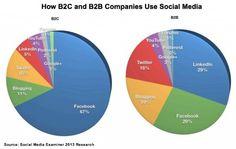 Social Media and B2B