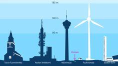 tuulivoima, infographic, illustration @ Stina Tuominen