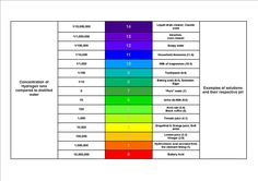 see 3 best images of ph scale chart  ph scale for litmus paper color ph  scale for litmus paper color ph scale for litmus paper color ph scale for  litmus