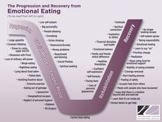 What Is Emotional Eating | Emotional Eating Progression Chart | The Nelson Center for Emotional ...