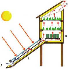 Comida deshidratada casera y secadero con radiador o estufa Solar Projects, Backyard Projects, Outdoor Projects, Garden Projects, Renewable Energy, Solar Energy, Food Dryer, Solar Oven, Farm Tools