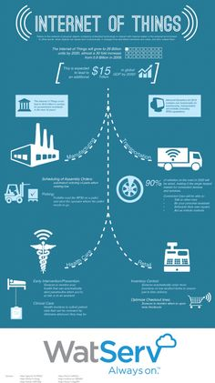 Internet of Things Infographic - Via GreatCircle Studios Cyber Technology, Engineering Technology, Digital Technology, Technology Quotes, Electronic Engineering, Information Engineering, Information Technology, Business Intelligence, Data Science