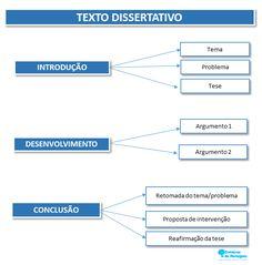 Qual  é  a estrutura do texto dissertativo-argumentativo?