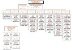 Department of Transportation Org Chart Organizational Chart, Transportation, Software