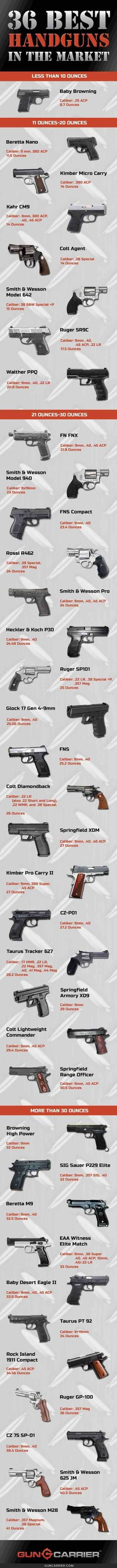 There's quite a lot to choose from for the best handguns in the market. Even conceal carry guns these days are equally reliable and sure to kick ass. Survival Weapons, Weapons Guns, Guns And Ammo, Home Defense, Self Defense, Rifles, Best Handguns, Target Practice, Hunting Guns