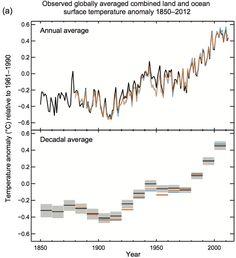 Average global temperatures – IPCC