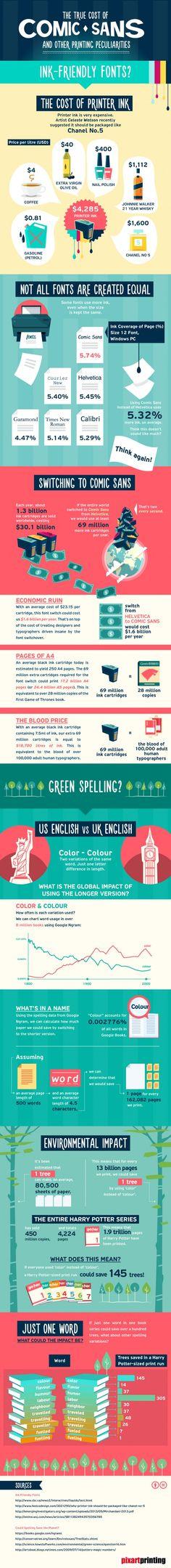 Infographie : Le coût de lutilisation de la typographie ComicSans