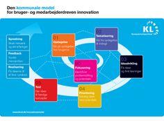 Den kommunale model for bruger- og medarbejderdreven innovation
