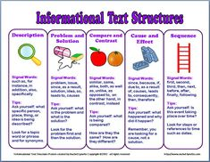 Informational Text Structure Posters and Handouts - Classroom Freebies Reading Skills, Teaching Reading, Reading Response, Reading Strategies, Teaching Tips, Guided Reading, Literacy Strategies, Reading Tutoring, Teaching Literature