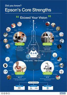 엡손의 비즈니스 혁신에 관한 인포그래픽