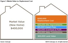 Market Value Vs. Replacement Cost Of Your House