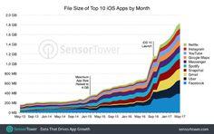 Hace mucho tiempo que se acusa a que los smartphones con Android tienen problemas con el espacio de memoria interna. En algún punto es cierto; pero la real verdad es que también iOS de Apple está c…