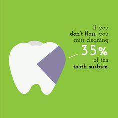 IF YOU SKIP #FLOSSING because you think just brushing is enough, please check out this fact! greatlakesdental.ca