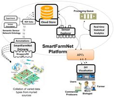Internet of Things #IoT Platform for #SmartFarming Experiences and Lessons Learnt #SmartAgriculture #SmartFarmNet #Agriculture https://adalidda.net/posts/ExhQSpc8MTH9oopQR/internet-of-things-platform-for-smart-farming-experiences
