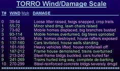 F6 Tornado Wind Speeds | The Online Tornado FAQ (by Roger Edwards, SPC)