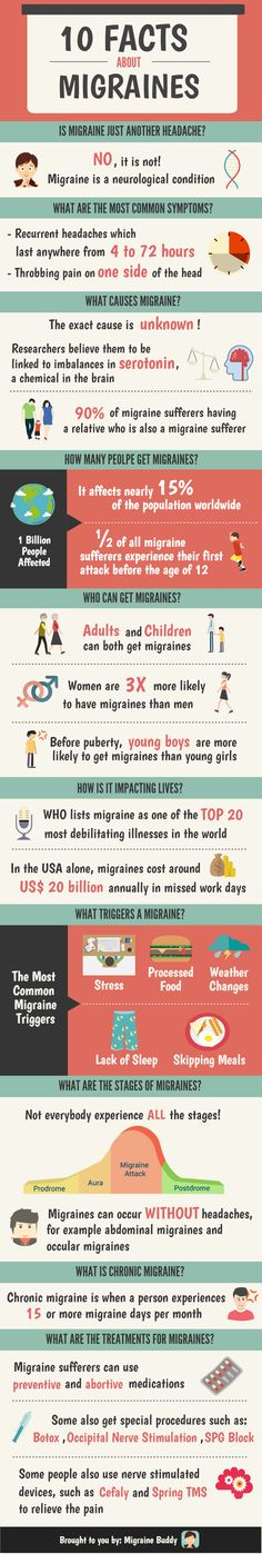10 Facts of Migraines