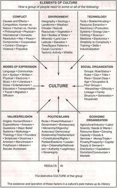 Elements of Culture. Relevant to world building in fiction. Writing - Tips and Tricks. This will help you avoid embarrassing mistakes with your writing. Book Writing Tips, Writing Resources, Writing Help, Writing Prompts, Writing Worksheets, Character Sheet Writing, Dialogue Prompts, Writing Characters, Writing Art