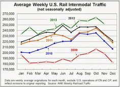 US November Rail Intermodal Volumes show companies are looking for transportation economies of scale.