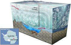 Lake Vostok in Antarctica hasn't been exposed for 15 million years.  Scientists are currently drilling through the ice to see what's evolved down there.  Exciting!!