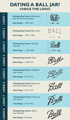 Just how old is that Ball jar? Find out in an instant with this graphic.