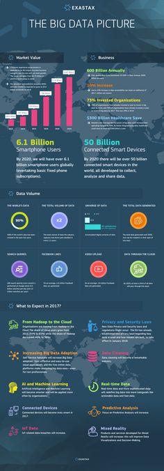 Big Data Infographics , #exastax, #big-data
