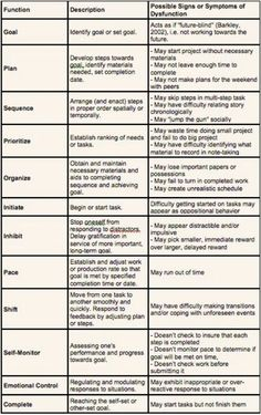 Executive Function Chart - Descriptions and signs of dysfunction (View only)