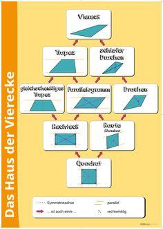 3D - Körper - Eigenschaften | Deutsch | Teaching math ...
