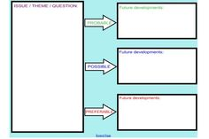 Possible Futures thinking tool template for IWB