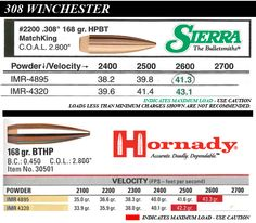 Sierra and Hornady 308 Winchester load data