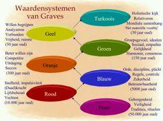 Waardesysteem van Graves