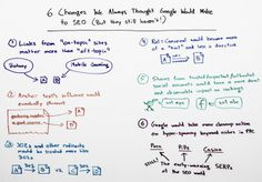 6 Changes We Always Thought #Google Would Make to #SEO that They Haven't Yet - Whiteboard Friday  #Moz