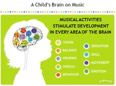 Kindermusik is dedicated to using the power of music to help children grow during the years most critical to brain development. Find a class today! Music Classes For Babies, Music For Kids, Kids Songs, Preschool Music, Teaching Music, Benefits Of Music Education, Music And The Brain, Toddler Development, Music And Movement