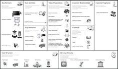 Il Value Proposition Canvas Business Model Canvas