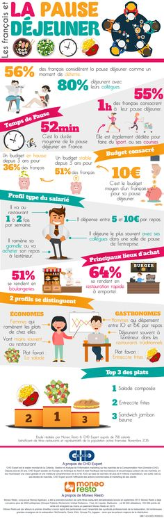 Educational infographic : Infographie Les français et la pause déjeuner Ap French, Core French, French History, Learn French, French Stuff, French Food, French Teacher, Teaching French, High School French