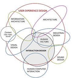 http://www.kickerstudio.com/blog/2008/12/the-disciplines-of-user-experience