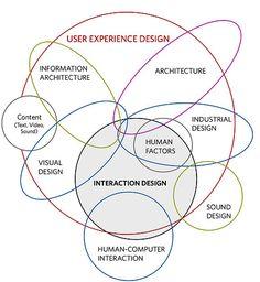 http://www.kickerstudio.com/blog/2008/12/the-disciplines-of-user-experience
