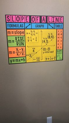 This Slope of a line poster is a perfect classroom decoration for any middle school math class! Google Classroom, 10th Grade Math, Math Classroom Decorations, Classroom Setup, Math Charts, Math Resources, Math Activities, Math Games, Math Worksheets