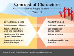The Quick View Bible » God vs. People of Israel