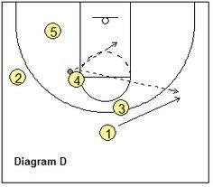 basketball play 1-4 set - Georgetown, back option