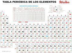 Fuente de recursos tabla peridica interactiva qumica qumica en accin tabla peridica urtaz Choice Image