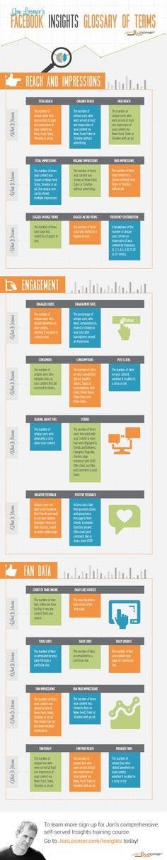 #Infografica: glossario dei termini per l'analisi della fan page di #facebook