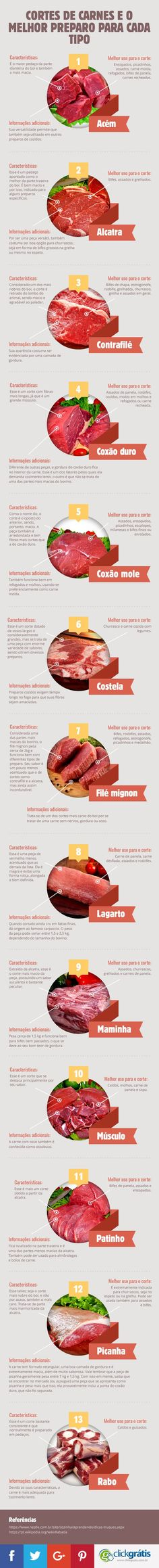 Get to know the pieces of meat infographic and the best preparation for each type Meat is animal fle Cooking Time, Cooking Recipes, Menu Dieta, Tapas, Food Hacks, Food Inspiration, Love Food, Just In Case, Food Porn
