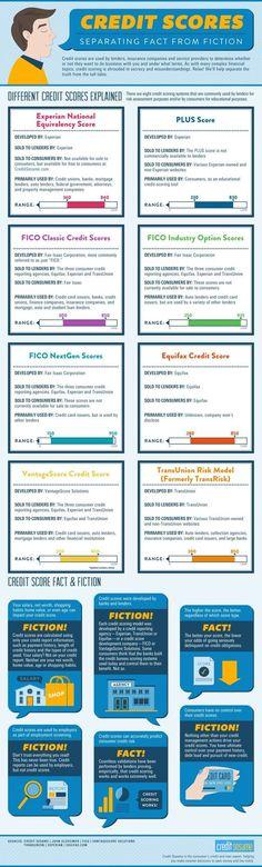 This Infographic Separates Credit Score Fact from Fiction!!!! Credit Scores, #CreditScores