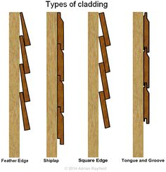 Feather Edge, Shiplap, Square Edge, Tongue and Groove - de madera exterior Shed Cladding, Types Of Cladding, Timber Cladding, Cladding Ideas, Shiplap Cladding, Cedar Cladding House, Wooden Wall Cladding, Timber Wood, Cabana Decor