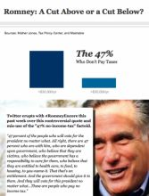 #Romney 47% quote and video controversy. Chart by @iCharts.