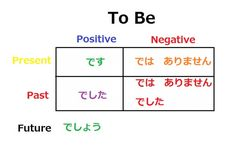 """Learn Japanese - Conjugation of the Verb """"To Be"""""""