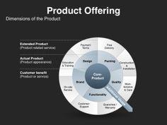 27 best investor / board presentations images on pinterest   sales, Investor Relations Presentation Template, Presentation templates