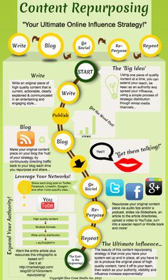 Interesting Infographics: Repurposing Content Takes 5 Steps–Here's How To Do It