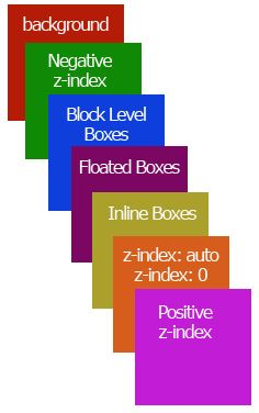 Z-Index And The CSS Stack: Which Element Displays First? CSS stack and z-index interaction Site Web Design, Online Web Design, Mobile Web Design, Creative Web Design, Website Design Services, Web Design Tips, Web Design Company, Web Design Inspiration, Design Layouts